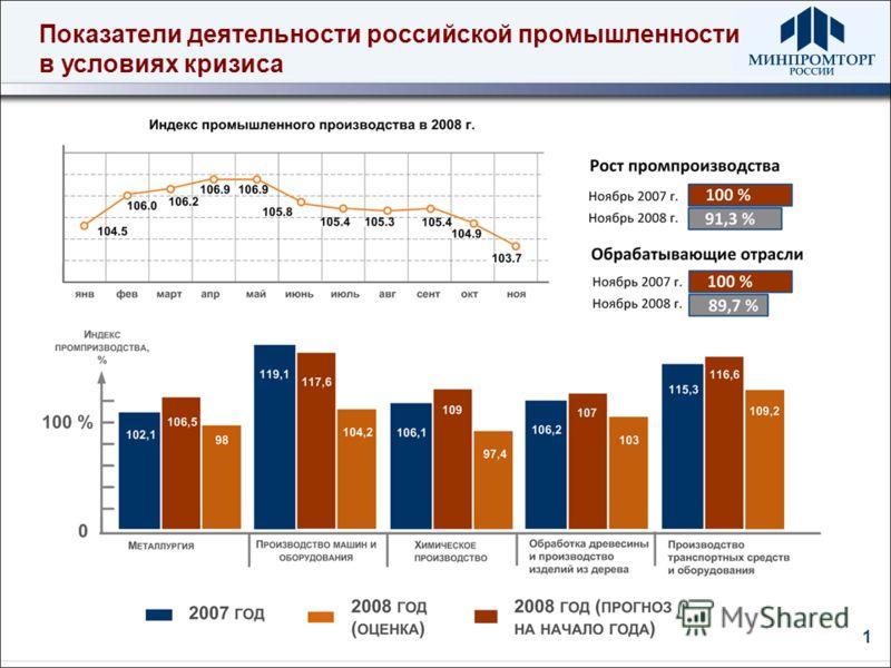 1 Показатели деятельности российской промышленности в условиях кризиса