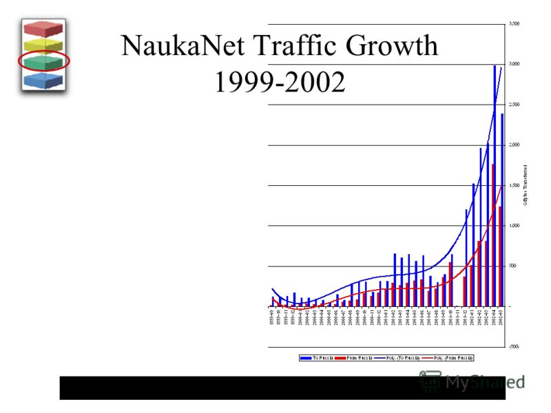 NaukaNet Traffic Growth 1999-2002