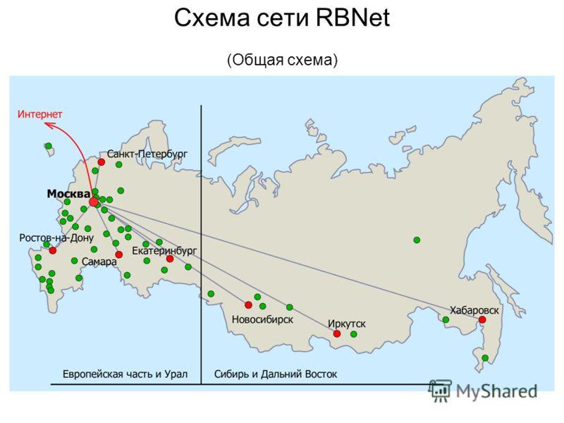 Схема сети RBNet (Общая схема)