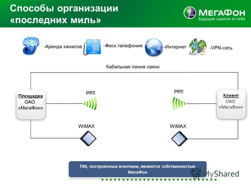 Клиент ОАО «МегаФон»
