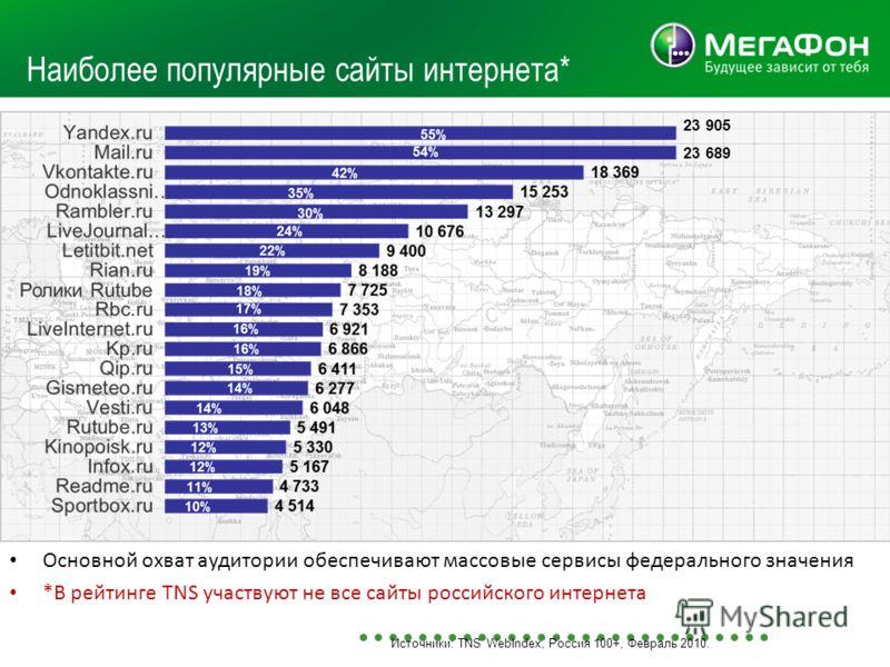 Основной охват аудитории обеспечивают массовые сервисы федерального значения *В рейтинге TNS участвуют не все сайты российского интернета Источники: TNS WebIndex, Россия 100+, Февраль 2010. Наиболее популярные сайты интернета* 23 689 23 905