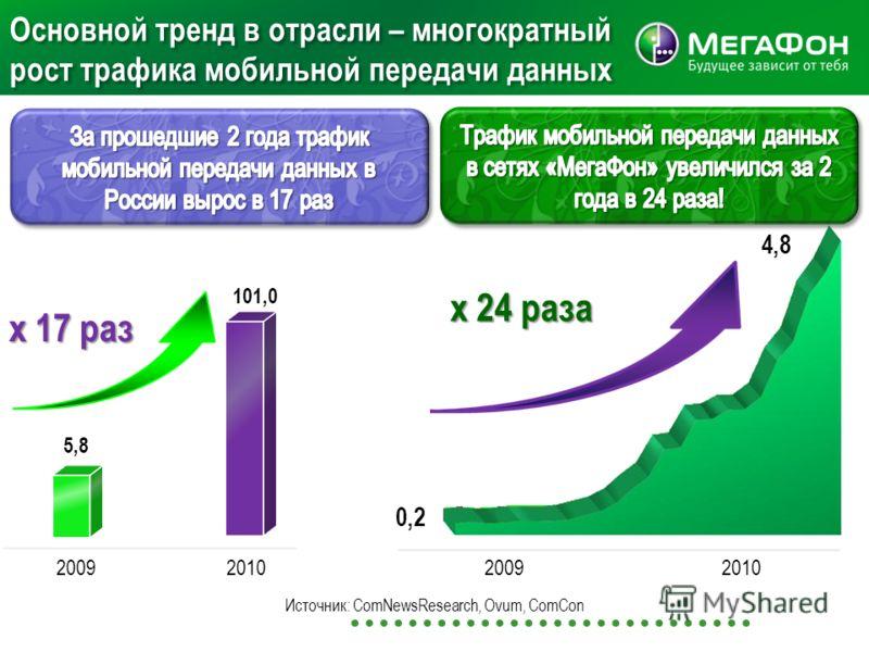 Основной тренд в отрасли – многократный рост трафика мобильной передачи данных 2010 х 17 раз 5,8 101,0 2009 Источник: ComNewsResearch, Ovum, ComCon 20092010 0,2 4,8 х 24 раза