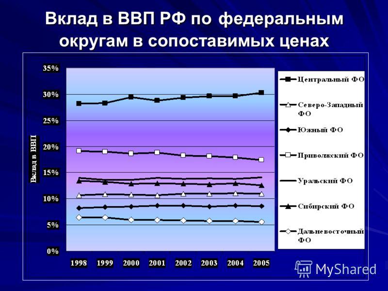 Вклад в ВВП РФ по федеральным округам в сопоставимых ценах