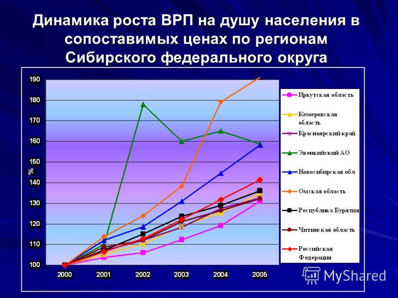 Динамика роста ВРП на душу населения в сопоставимых ценах по регионам Сибирского федерального округа
