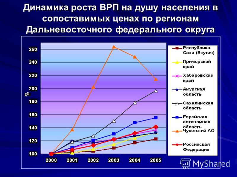 Динамика роста ВРП на душу населения в сопоставимых ценах по регионам Дальневосточного федерального округа