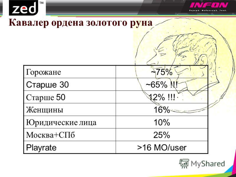 Кавалер ордена золотого руна Горожане ~75% Старше 30~65% !!! Старше 5012% !!! Женщины 16% Юридические лица 10% Москва+СПб 25% Playrate>16 MO/user