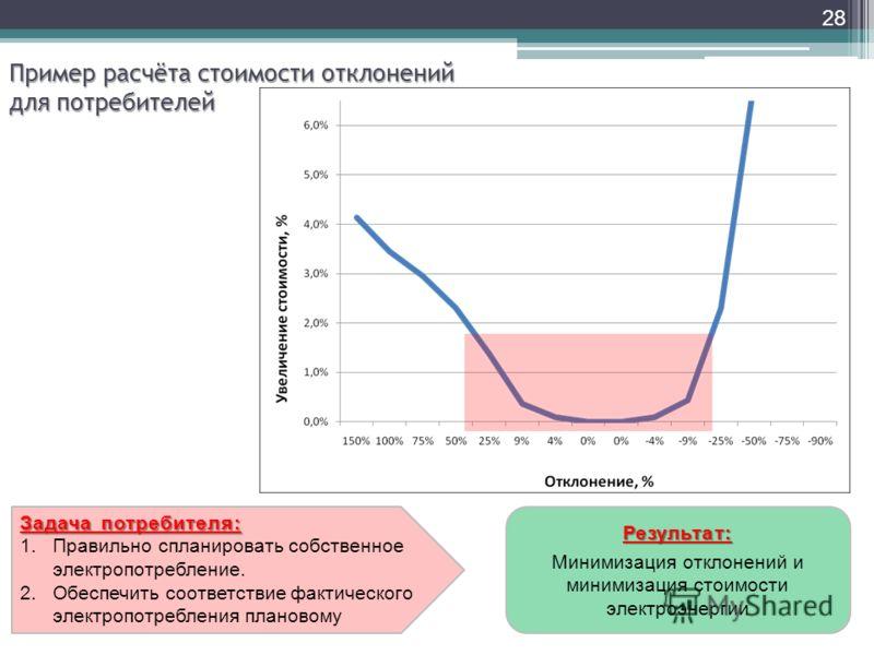 Результат: Минимизация отклонений и минимизация стоимости электроэнергии 28 Пример расчёта стоимости отклонений для потребителей Задача потребителя: 1.Правильно спланировать собственное электропотребление. 2.Обеспечить соответствие фактического элект