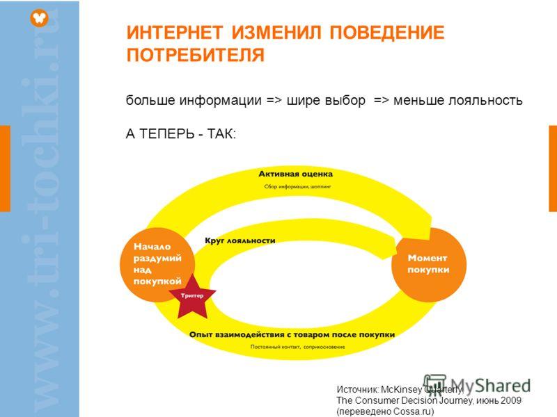 ИНТЕРНЕТ ИЗМЕНИЛ ПОВЕДЕНИЕ ПОТРЕБИТЕЛЯ больше информации => шире выбор => меньше лояльность А ТЕПЕРЬ - ТАК: Источник: McKinsey Quarterly, The Consumer Decision Journey, июнь 2009 (переведено Cossa.ru)