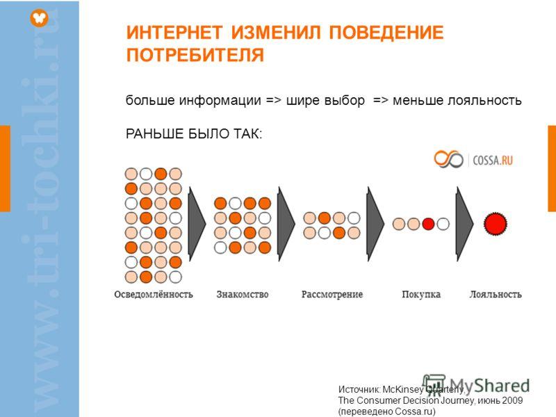 ИНТЕРНЕТ ИЗМЕНИЛ ПОВЕДЕНИЕ ПОТРЕБИТЕЛЯ больше информации => шире выбор => меньше лояльность РАНЬШЕ БЫЛО ТАК: Источник: McKinsey Quarterly, The Consumer Decision Journey, июнь 2009 (переведено Cossa.ru)