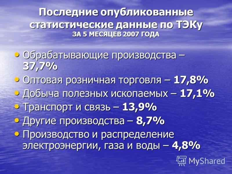 Последние опубликованные статистические данные по ТЭКу ЗА 5 МЕСЯЦЕВ 2007 ГОДА Обрабатывающие производства – 37,7% Обрабатывающие производства – 37,7% Оптовая розничная торговля – 17,8% Оптовая розничная торговля – 17,8% Добыча полезных ископаемых – 1