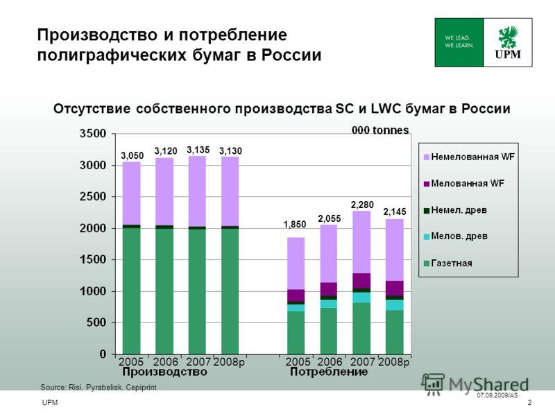 UPM2 Производство и потребление полиграфических бумаг в России 3,050 2,055 Source: Risi, Pyrabelisk, Cepiprint Отсутствие собственного производства SC и LWC бумаг в России 1,850 2,280 200520062007 07.09.2009/AS 3,120 3,135 200520062007 3,130 2008p 2,