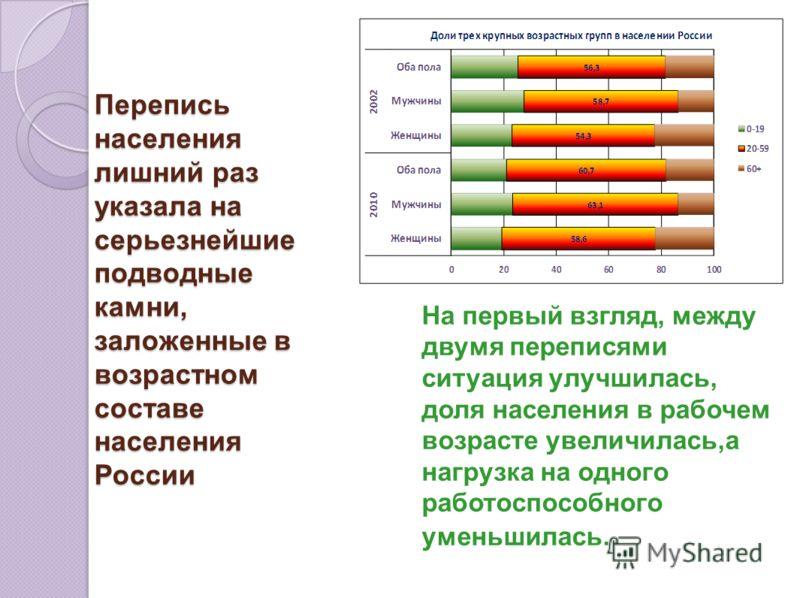 Перепись населения лишний раз указала на серьезнейшие подводные камни, заложенные в возрастном составе населения России На первый взгляд, между двумя переписями ситуация улучшилась, доля населения в рабочем возрасте увеличилась,а нагрузка на одного р