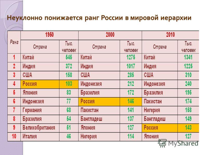 Неуклонно понижается ранг России в мировой иерархии