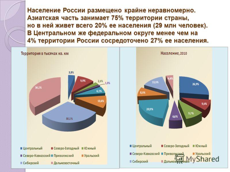 Население России размещено крайне неравномерно. Азиатская часть занимает 75% территории страны, но в ней живет всего 20% ее населения (29 млн человек). В Центральном же федеральном округе менее чем на 4% территории России сосредоточено 27% ее населен