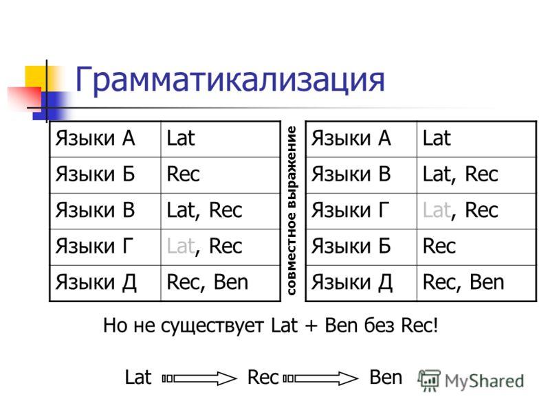 Грамматикализация Языки АLat Языки БRec Языки ВLat, Rec Языки ГLat, Rec Языки ДRec, Ben Языки АLat Языки ВLat, Rec Языки ГLat, Rec Языки БRec Языки ДRec, Ben Но не существует Lat + Ben без Rec! Lat Rec Ben совместное выражение