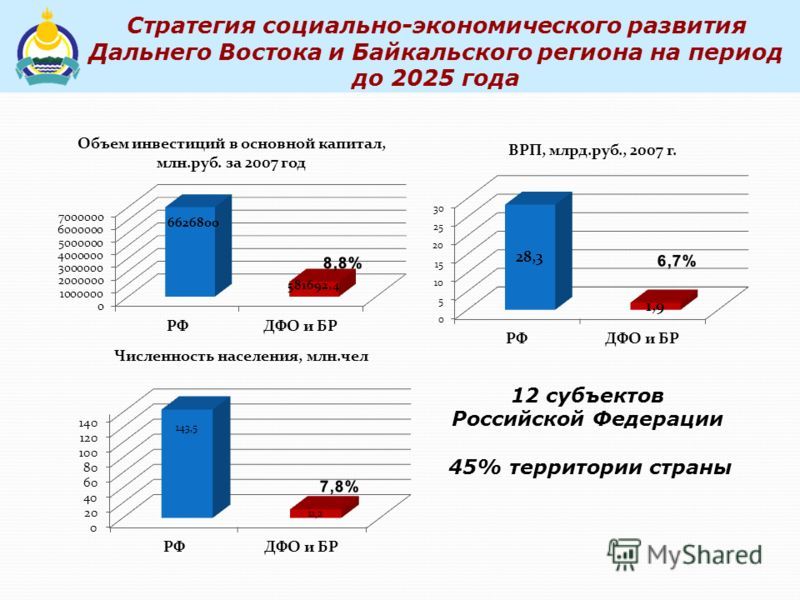 Стратегия социально-экономического развития Дальнего Востока и Байкальского региона на период до 2025 года 12 субъектов Российской Федерации 45% территории страны