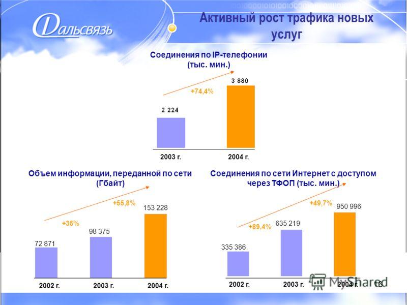 16 Активный рост трафика новых услуг 2002 г.2003 г.2004 г. Соединения по сети Интернет с доступом через ТФОП (тыс. мин.) 2003 г.2004 г. Соединения по IP-телефонии (тыс. мин.) 2002 г.2003 г.2004 г. Объем информации, переданной по сети (Гбайт) +74,4% +