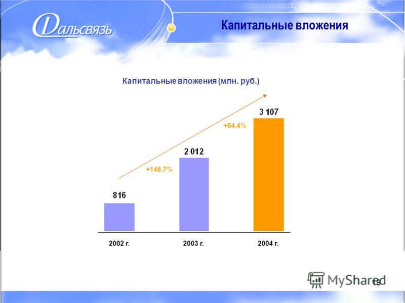 19 2002 г.2003 г.2004 г. Капитальные вложения Капитальные вложения (млн. руб.) +146,7% +54,4%