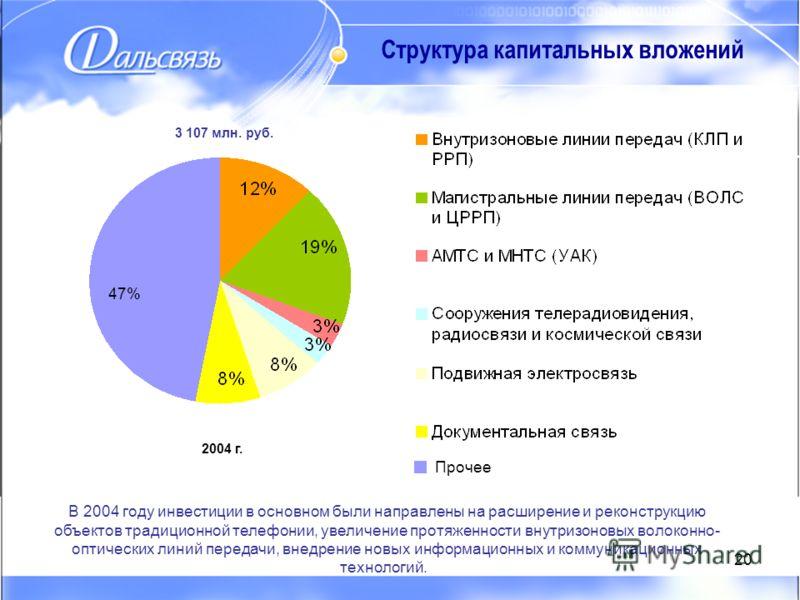 20 47% Структура капитальных вложений 3 107 млн. руб. 2004 г. В 2004 году инвестиции в основном были направлены на расширение и реконструкцию объектов традиционной телефонии, увеличение протяженности внутризоновых волоконно- оптических линий передачи