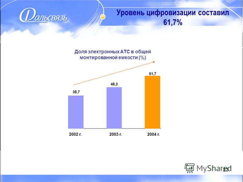 23 Уровень цифровизации составил 61,7% 38,7 48,3 61,7 2002 г.2003 г.2004 г. Доля электронных АТС в общей монтированной емкости (%)