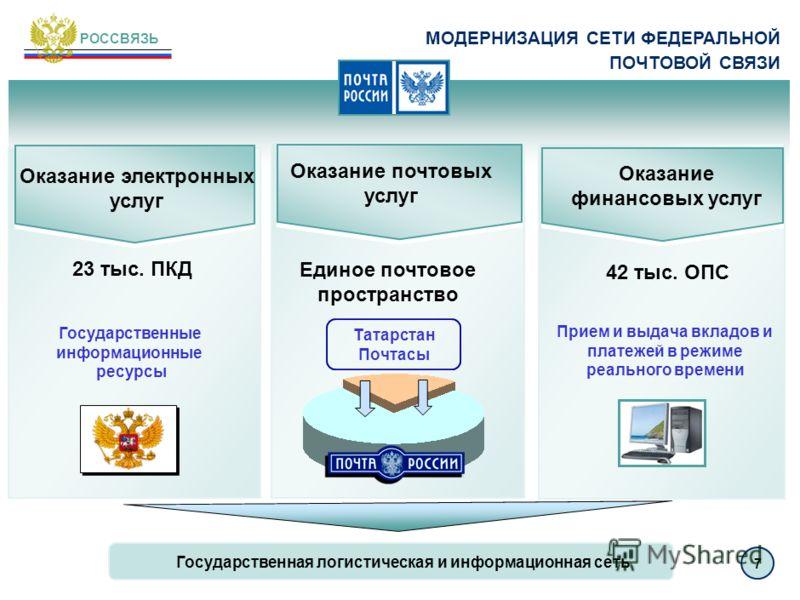 ОСНОВНЫЕ РЕЗУЛЬТАТЫ ПРОВЕДЕНИЯ КОНВЕРСИИ РАДИОЧАСТОТНОГО СПЕКТРА Высвобождение частотных каналов для организации вещания первого мультиплекса в 7-ми регионах России Цифровое наземное телевидение Мобильная связь 3-го поколения Cверхшироко- полосные ус