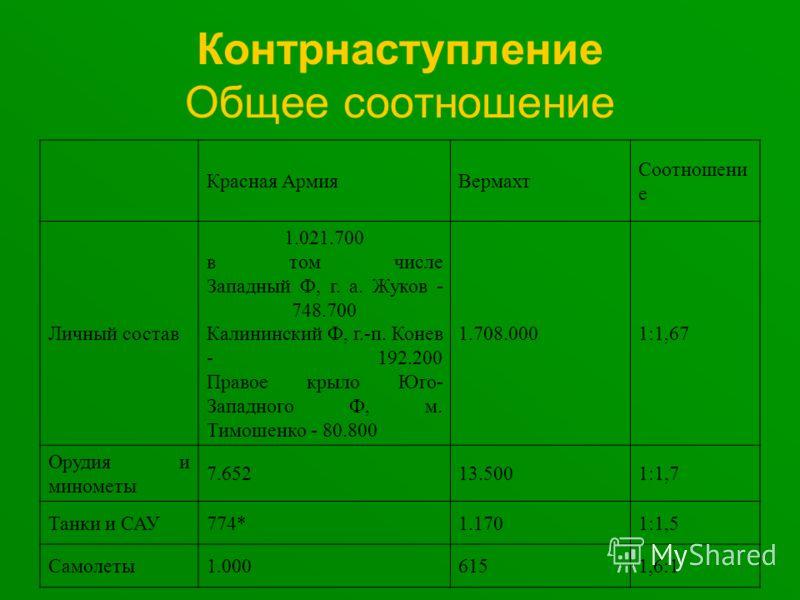 Контрнаступление Общее соотношение Красная АрмияВермахт Соотношени е Личный состав 1.021.700 в том числе Западный Ф, г. а. Жуков - 748.700 Калининский Ф, г.-п. Конев - 192.200 Правое крыло Юго- Западного Ф, м. Тимошенко - 80.800 1.708.0001:1,67 Оруди