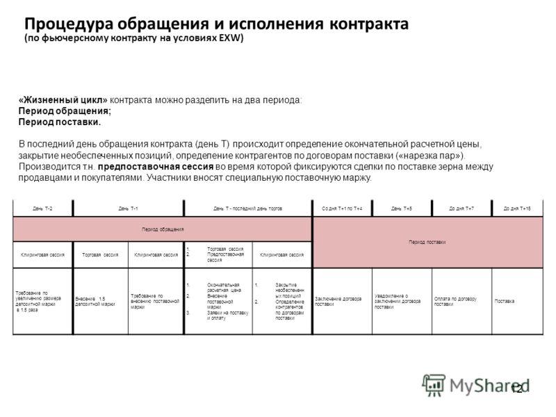 Процедура обращения и исполнения контракта (по фьючерсному контракту на условиях EXW) «Жизненный цикл» контракта можно разделить на два периода: Период обращения; Период поставки. В последний день обращения контракта (день Т) происходит определение о