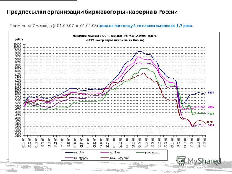 Пример: за 7 месяцев (с 01.09.07 по 01.04.08) цена на пшеницу 3-го класса выросла в 1,7 раза. 4