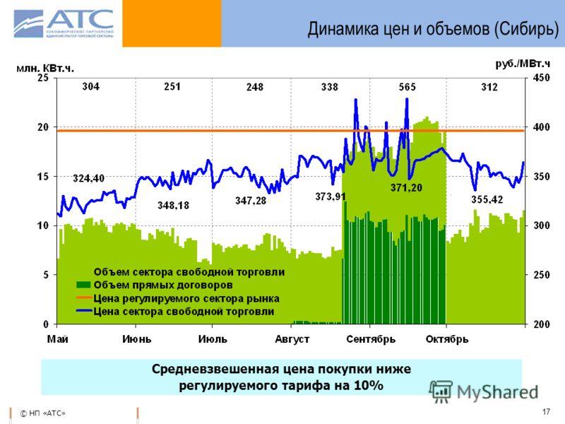 © НП «АТС» 17 Динамика цен и объемов (Сибирь) Средневзвешенная цена покупки ниже регулируемого тарифа на 10%