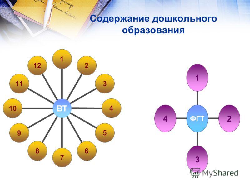 Содержание дошкольного образования ВТ 123456789101112 ФГТ 1234