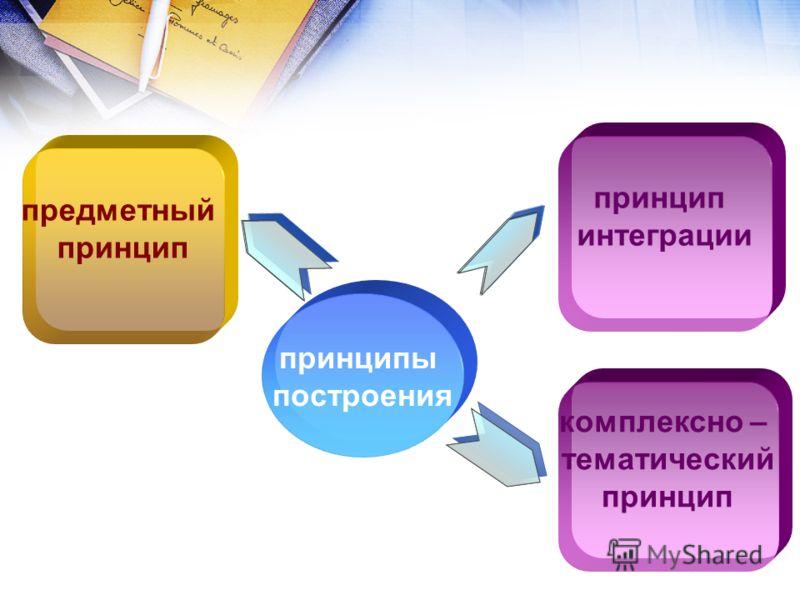 принципы построения предметный принцип интеграции комплексно – тематический принцип