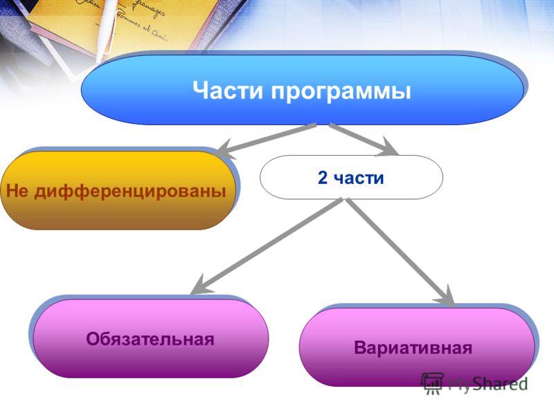 Части программы Не дифференцированы Обязательная Вариативная 2 части