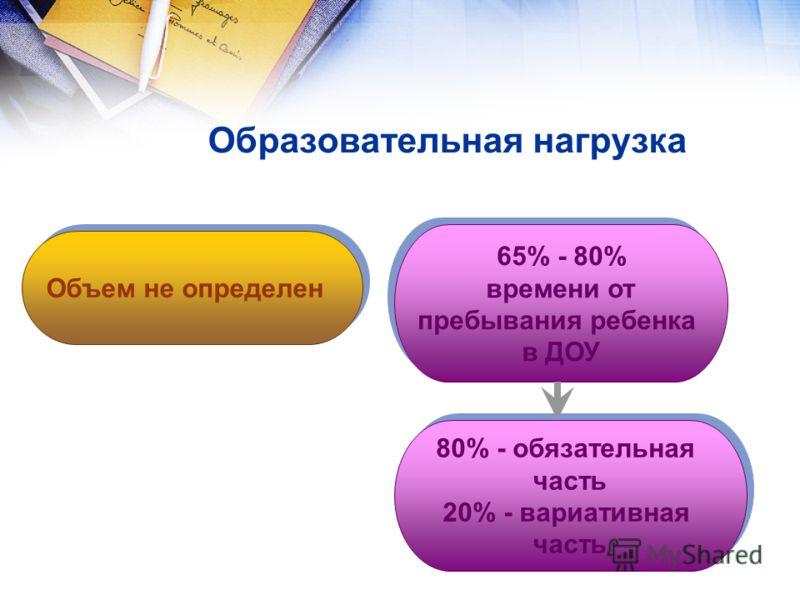 Объем не определен 65% - 80% времени от пребывания ребенка в ДОУ 65% - 80% времени от пребывания ребенка в ДОУ 80% - обязательная часть 20% - вариативная часть 80% - обязательная часть 20% - вариативная часть Образовательная нагрузка