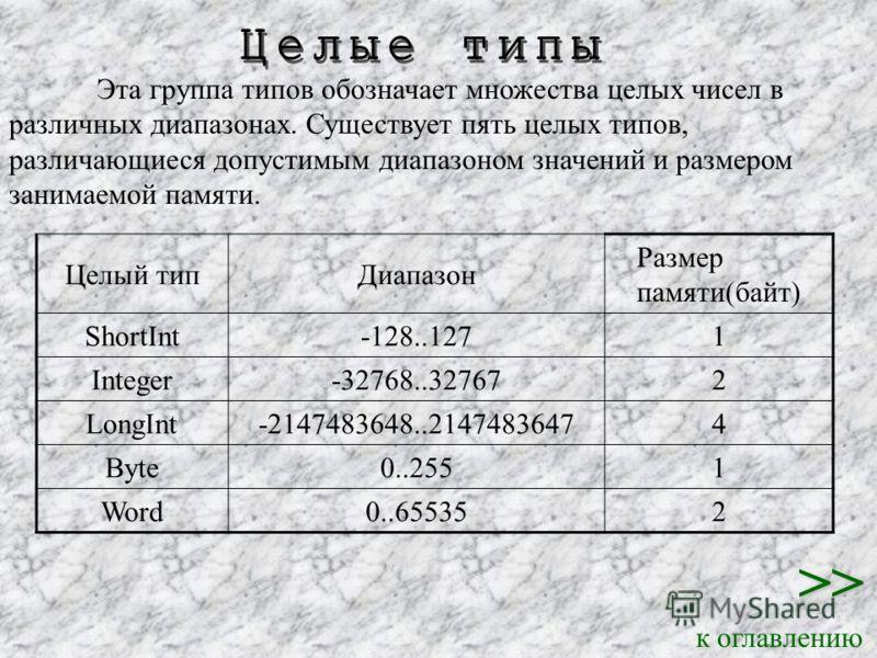 к оглавлению Эта группа типов обозначает множества целых чисел в различных диапазонах. Существует пять целых типов, различающиеся допустимым диапазоном значений и размером занимаемой памяти. Целый типДиапазон Размер памяти(байт) ShortInt-128..1271 In