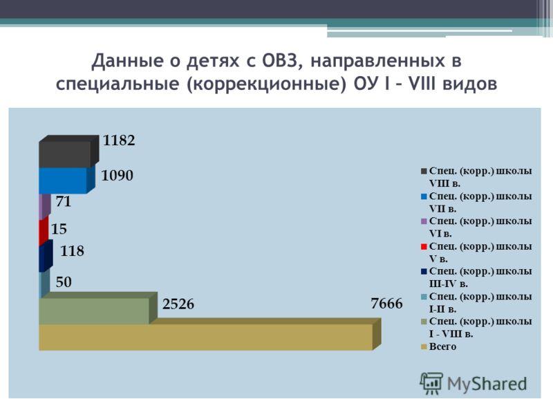 Данные о детях с ОВЗ, направленных в специальные (коррекционные) ОУ I – VIII видов