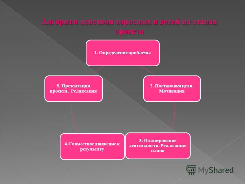 1. Определение проблемы 2. Постановка цели. Мотивация 3. Планирование деятельности. Реализация плана 4.Совместное движение к результату 5. Презентация проекта. Релаксация