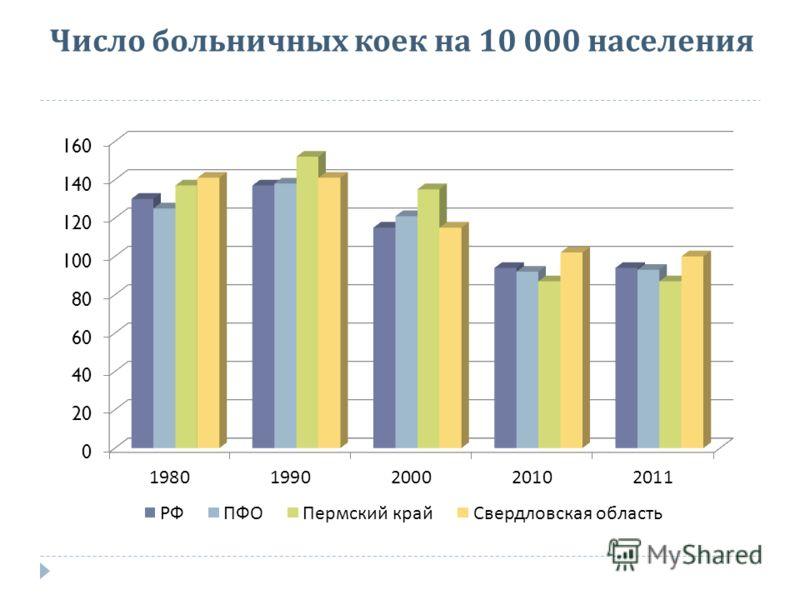 Число больничных коек на 10 000 населения