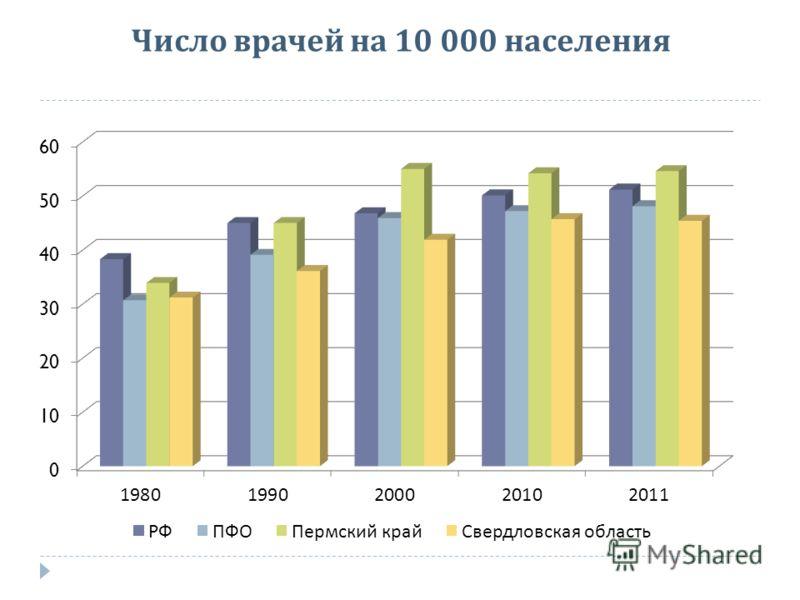 Число врачей на 10 000 населения