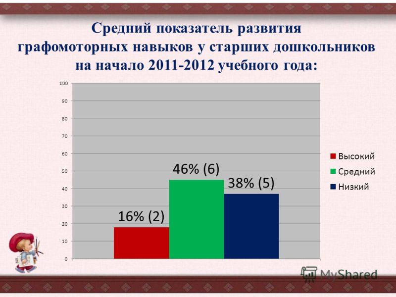 Средний показатель развития графомоторных навыков у старших дошкольников на начало 2011-2012 учебного года: