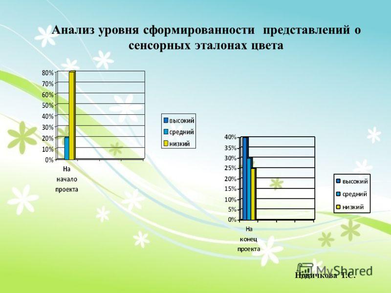 Анализ уровня сформированности представлений о сенсорных эталонах цвета Новичкова Т.С.