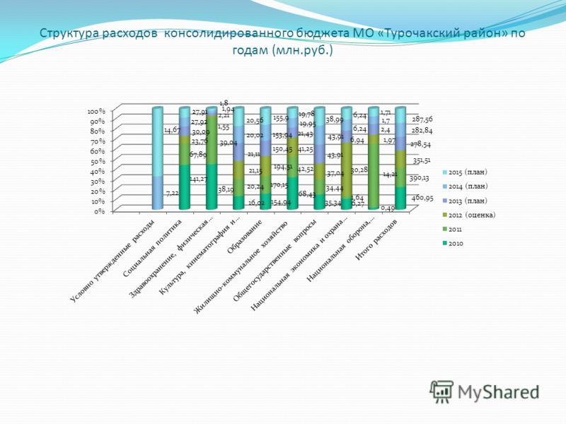 Структура расходов консолидированного бюджета МО «Турочакский район» по годам (млн.руб.)