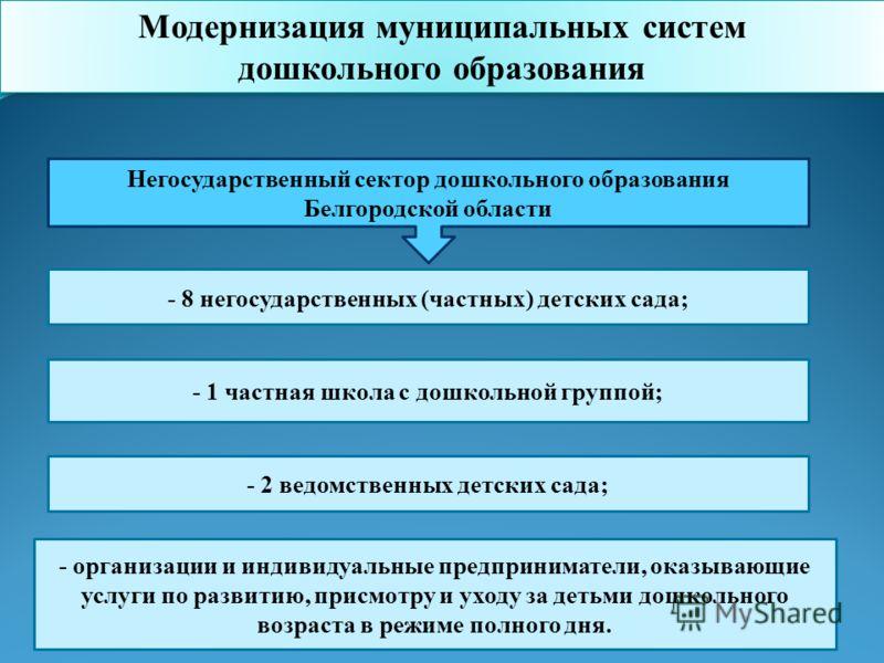 - 8 негосударственных (частных) детских сада; - 2 ведомственных детских сада; Негосударственный сектор дошкольного образования Белгородской области - 1 частная школа с дошкольной группой; - организации и индивидуальные предприниматели, оказывающие ус