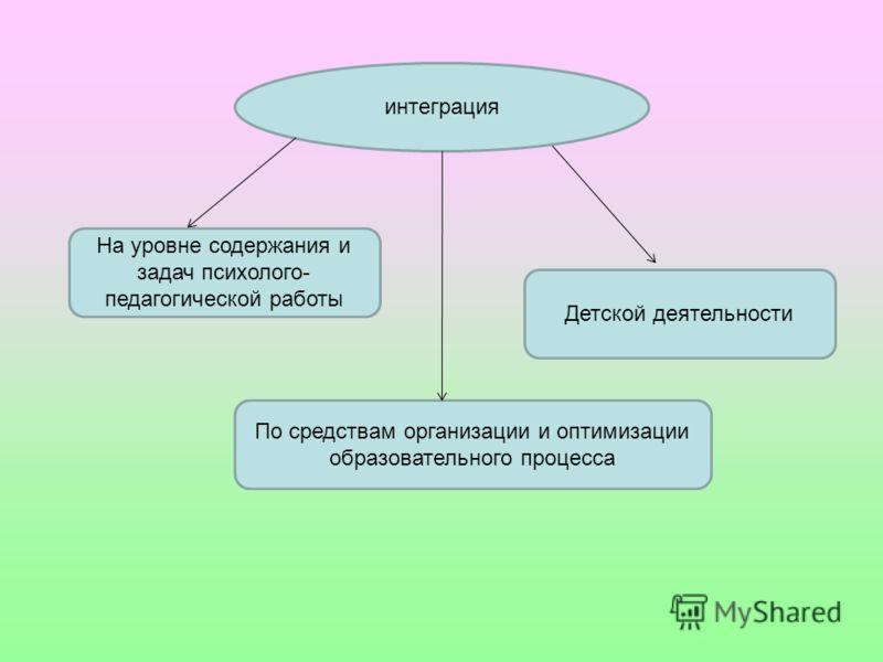 интеграция На уровне содержания и задач психолого- педагогической работы Детской деятельности По средствам организации и оптимизации образовательного процесса