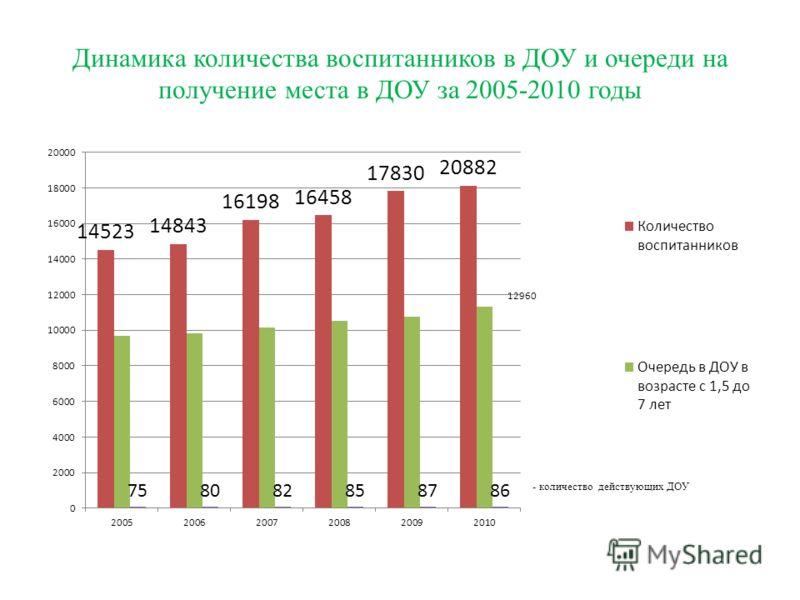 Динамика количества воспитанников в ДОУ и очереди на получение места в ДОУ за 2005-2010 годы