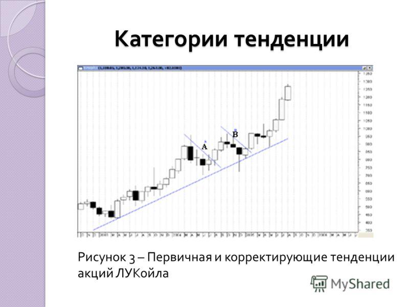 Рисунок 3 – Первичная и корректирующие тенденции акций ЛУКойла Категории тенденции