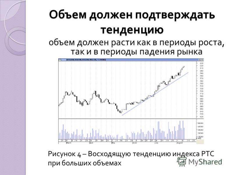Объем должен подтверждать тенденцию объем должен расти как в периоды роста, так и в периоды падения рынка Рисунок 4 – Восходящую тенденцию индекса РТС при больших объемах