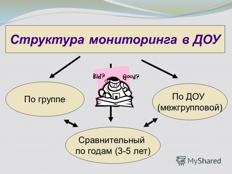 По группе Сравнительный по годам (3-5 лет) По ДОУ (межгрупповой) Структура мониторинга в ДОУ