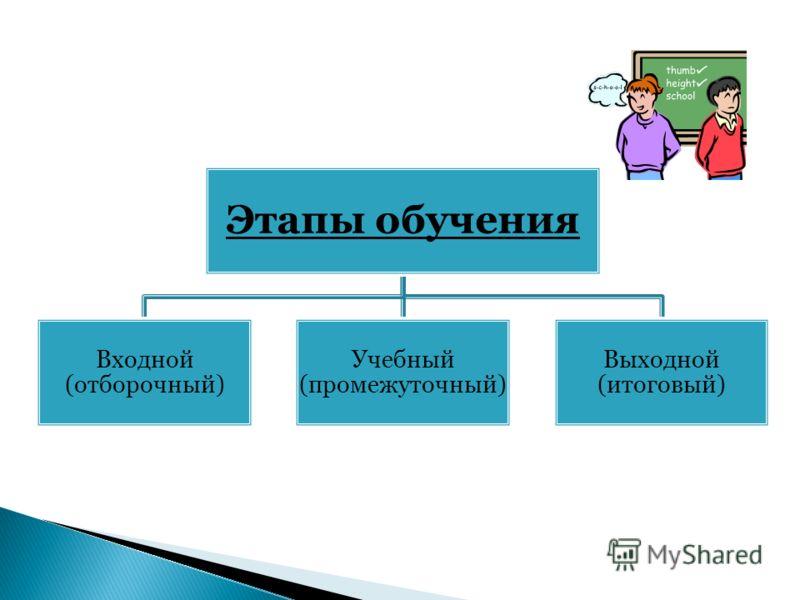 Этапы обучения Входной (отборочный) Учебный (промежуточны й) Выходной (итоговый)