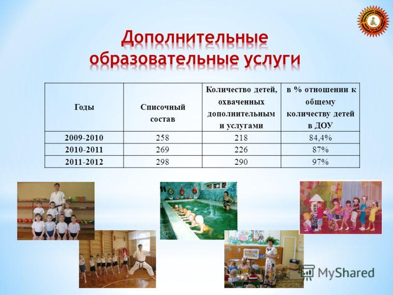 Годы Списочный состав Количество детей, охваченных дополнительным и услугами в % отношении к общему количеству детей в ДОУ 2009-201025821884,4% 2010-201126922687% 2011-201229829097%