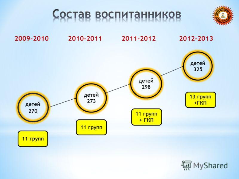 2009-2010 2010-2011 2011-2012 2012-2013 детей 270 детей 273 детей 298 детей 325 11 групп 11 групп + ГКП 13 групп +ГКП